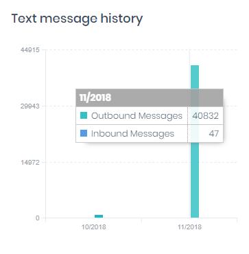 SMS Statistics
